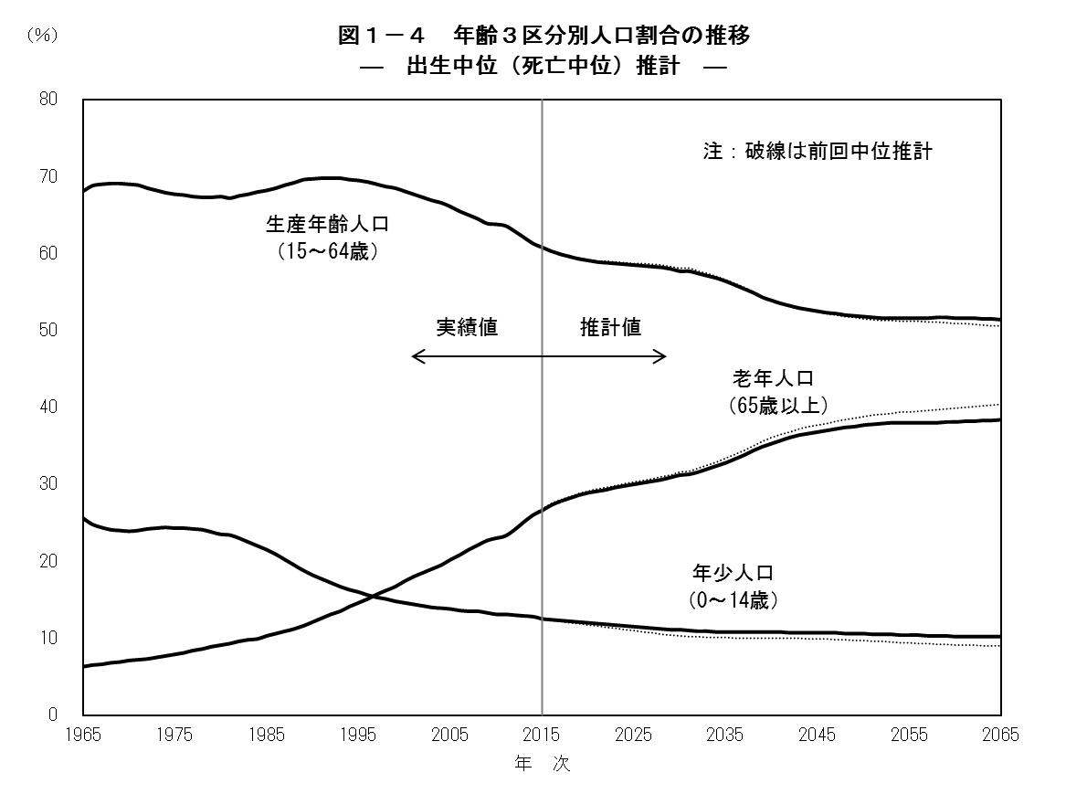日本の将来推計人口(平成29年推...