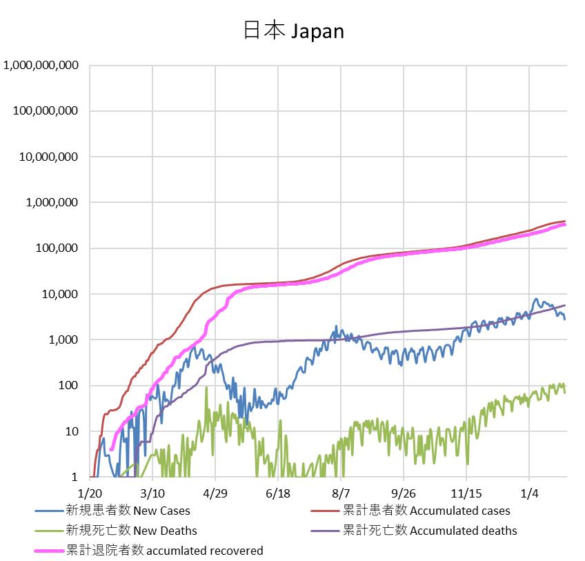 数 死亡 日本 ウイルス コロナ