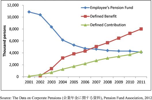 Social Security In Japan 2014 Pensions Ipss