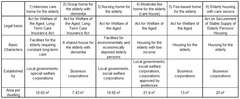 Social Security in Japan 2014 Welfare for the Elderly | IPSS