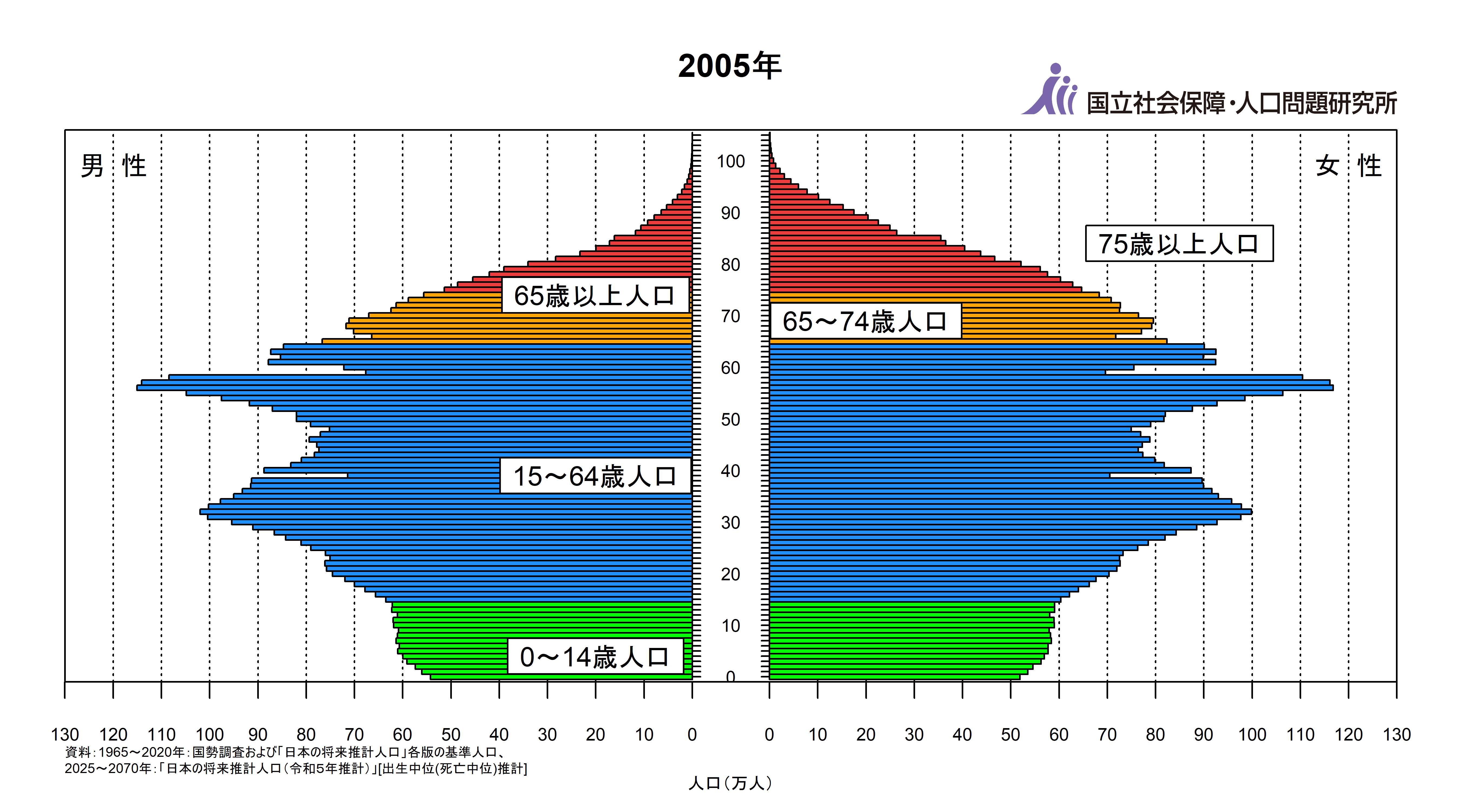 日本の人口ピラミッド 2005年