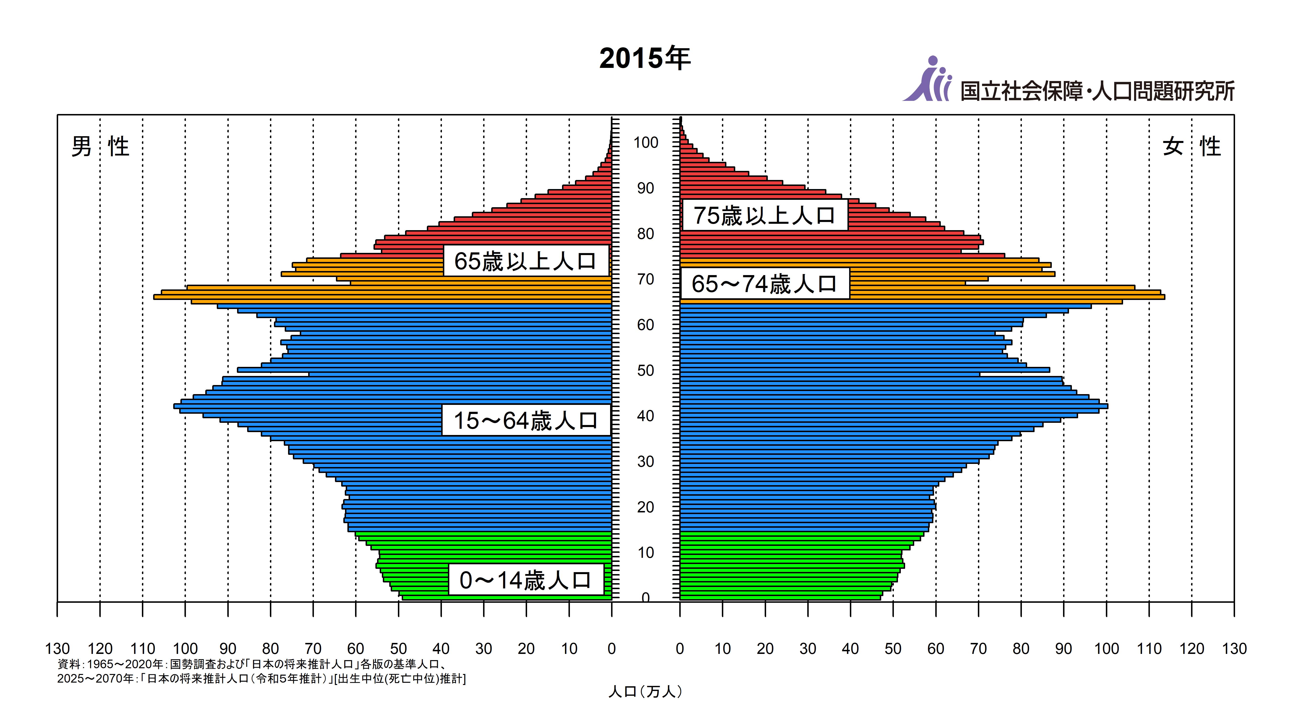 日本の人口ピラミッド 2015年