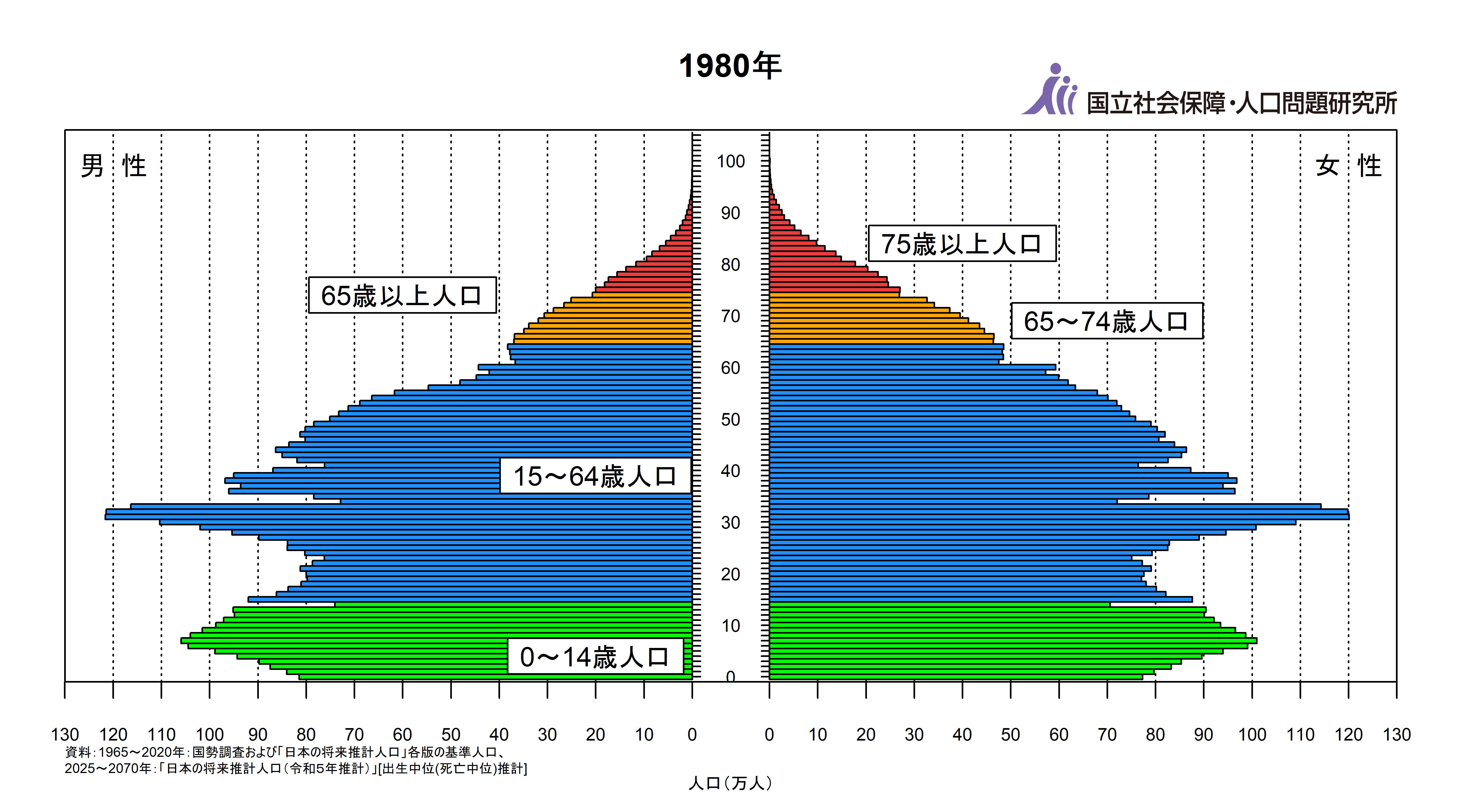 1980年の日本の人口ピラミッド