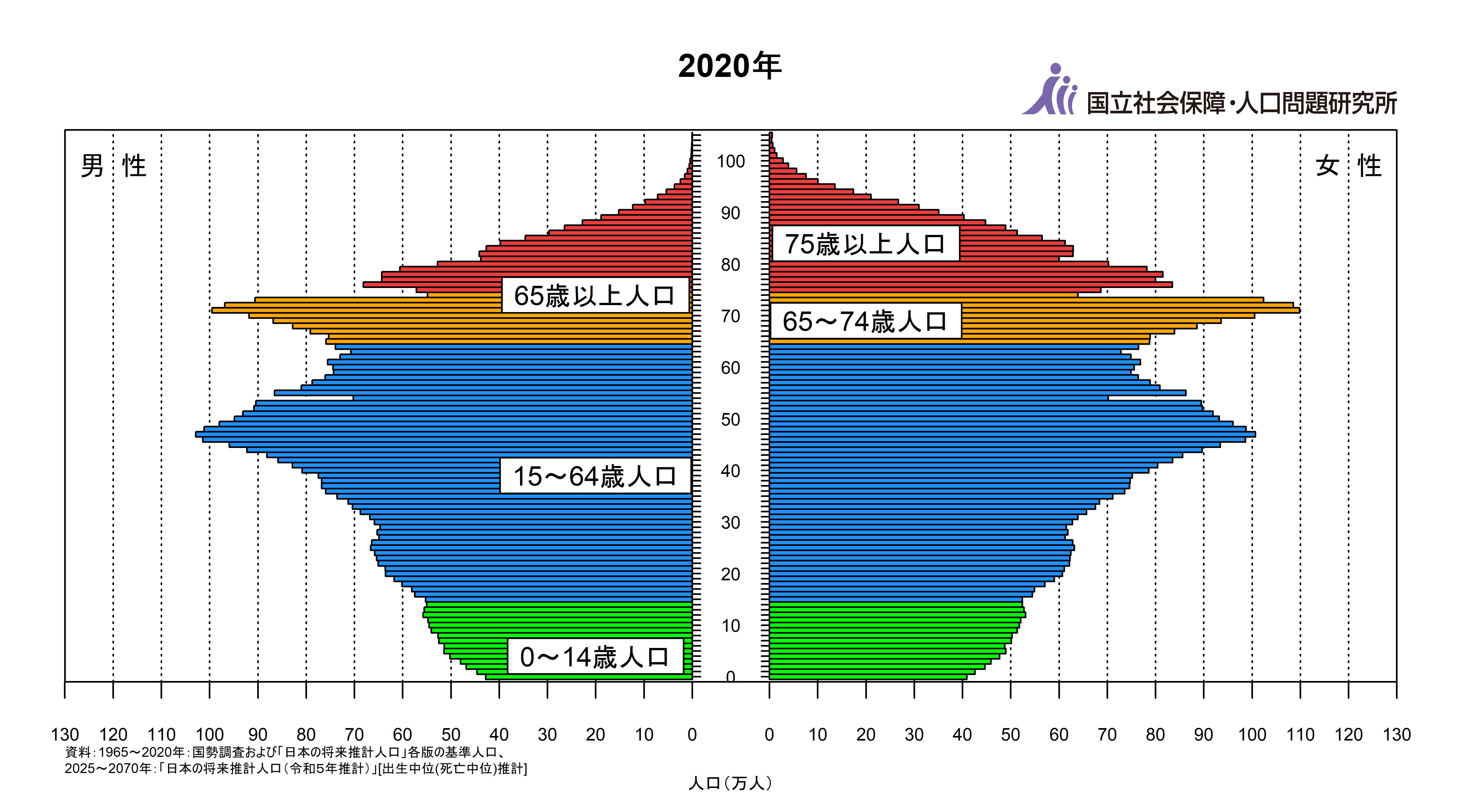 2020年の日本の人口ピラミッド